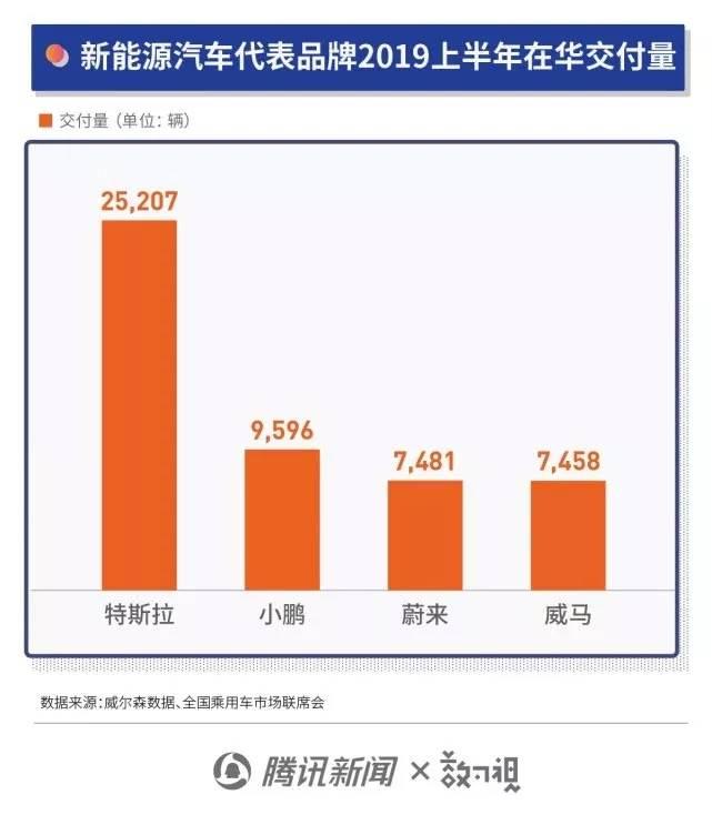 新能源汽车代表品牌2019上半年在华交付量