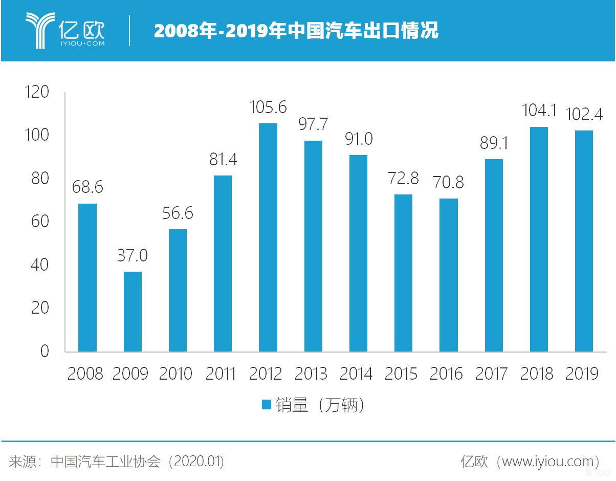 2008年-2019年中国汽车出口情况