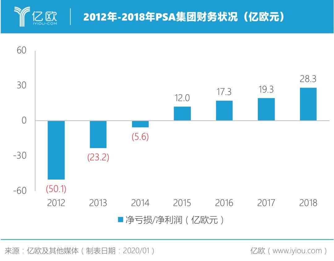 2012-2018年PSA集团财务状况(亿欧元)