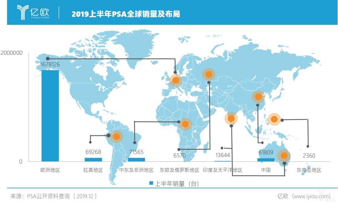 2019上半年PSA全球销量及布局