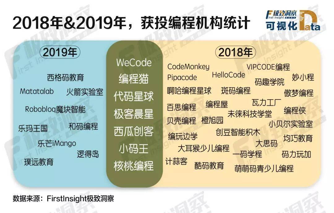 2018年&2019年,或投编程机构统计