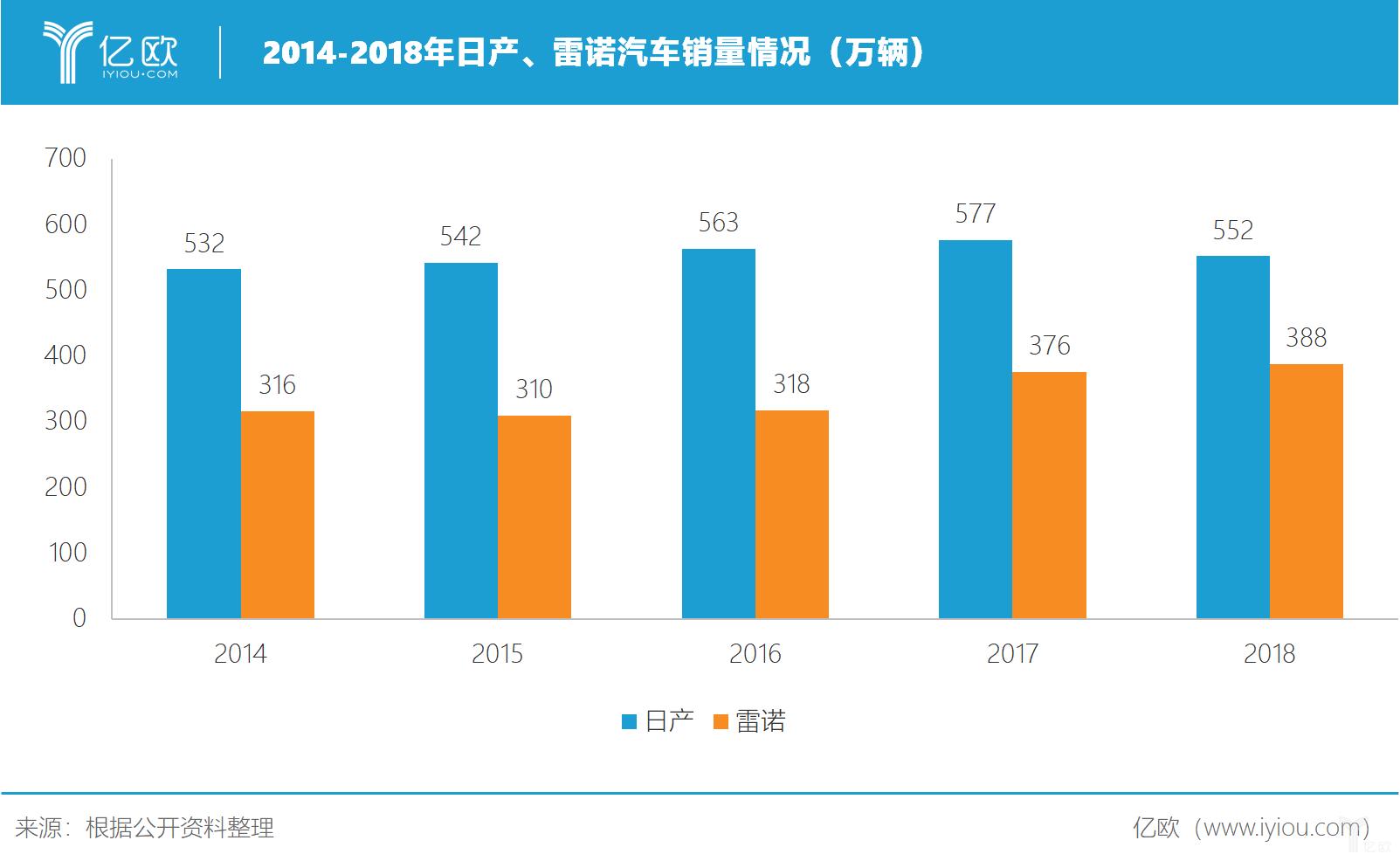2014-2018年日产、雷诺汽车销量情况(万辆)
