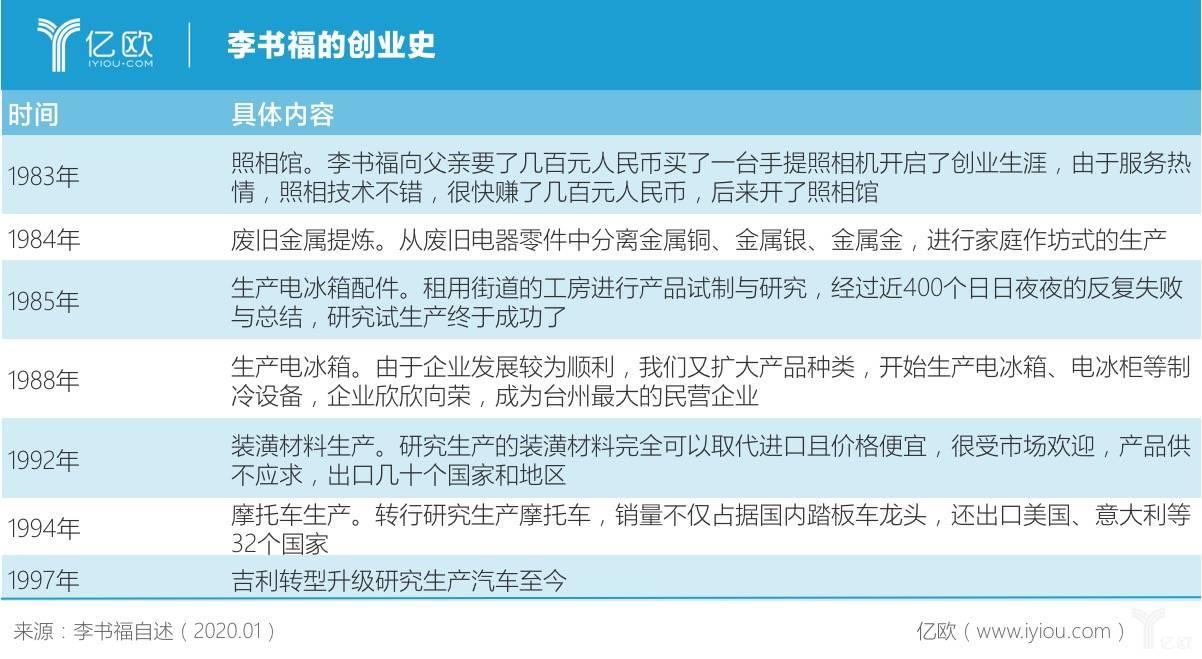 李书福的创业史