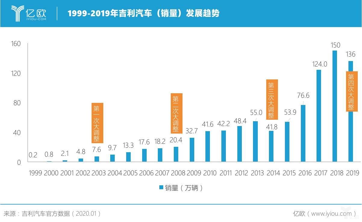 1999-2019年吉利汽车(销量)发展趋势