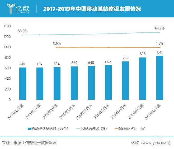 2017-2019中国移动基站建设发展情况.png