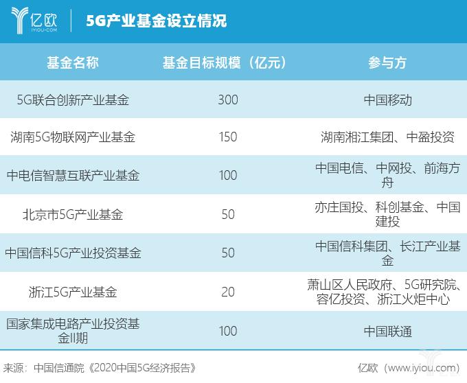 5G基金产业设立情况.png