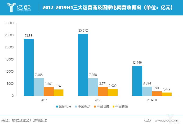 2017-2019H1三大运营商及国家电网营收概况.png