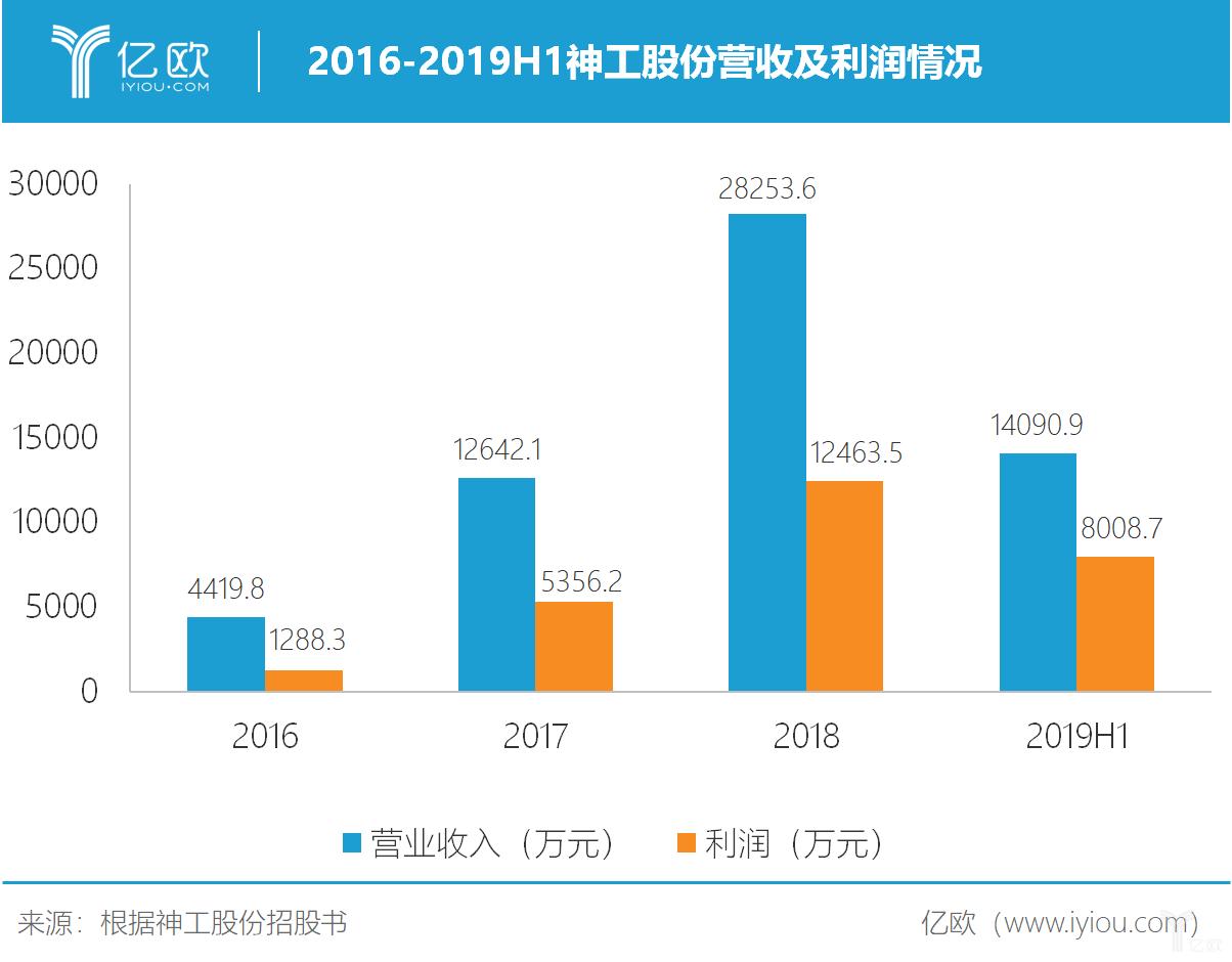 2016-2019H1神功股份营收及利润情况