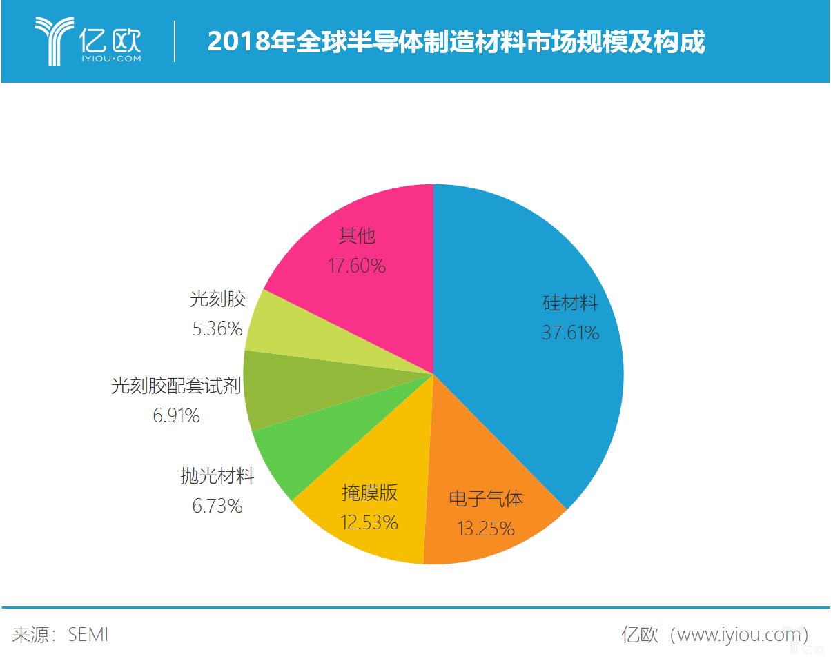 2018年全球半导体制造材料市场规模及构成