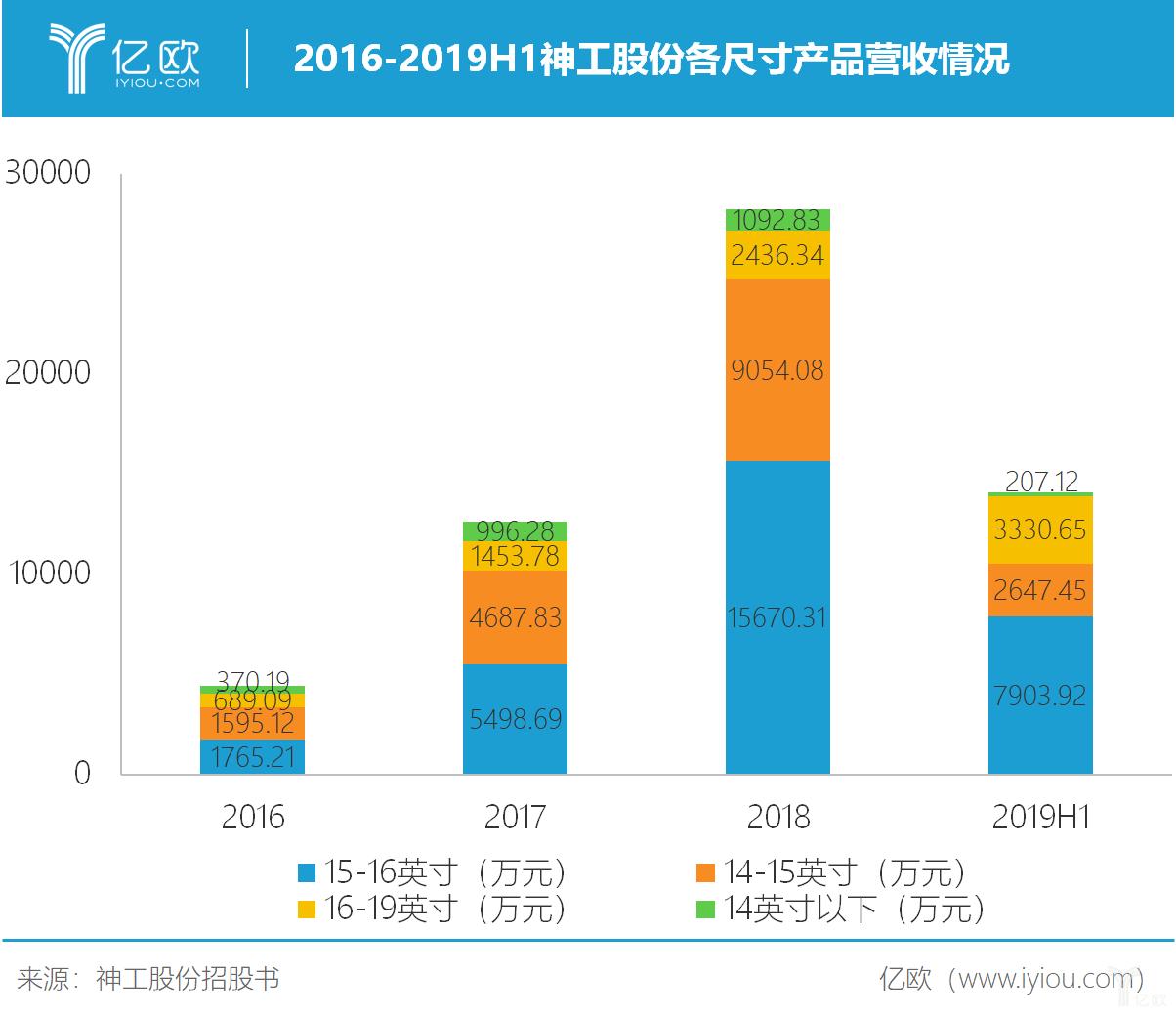 2016-2019H1神工股份各尺寸产品营收情况