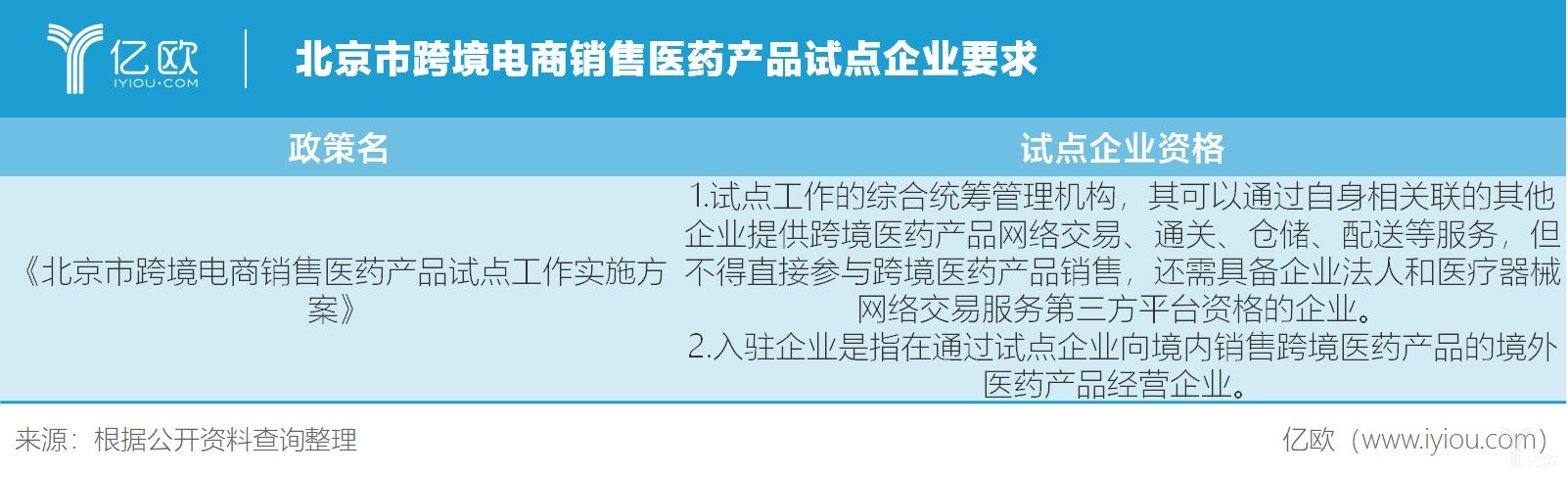 北京市跨境电商销售医药产品试点企业要求