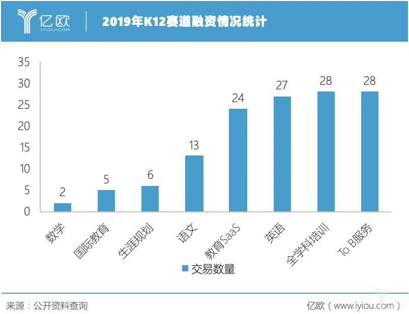 2019年K12赛道融资情况统计