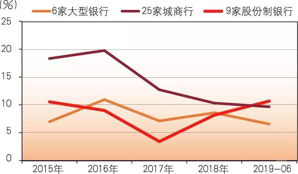 亿欧智库:各类上市银行存款增速比较