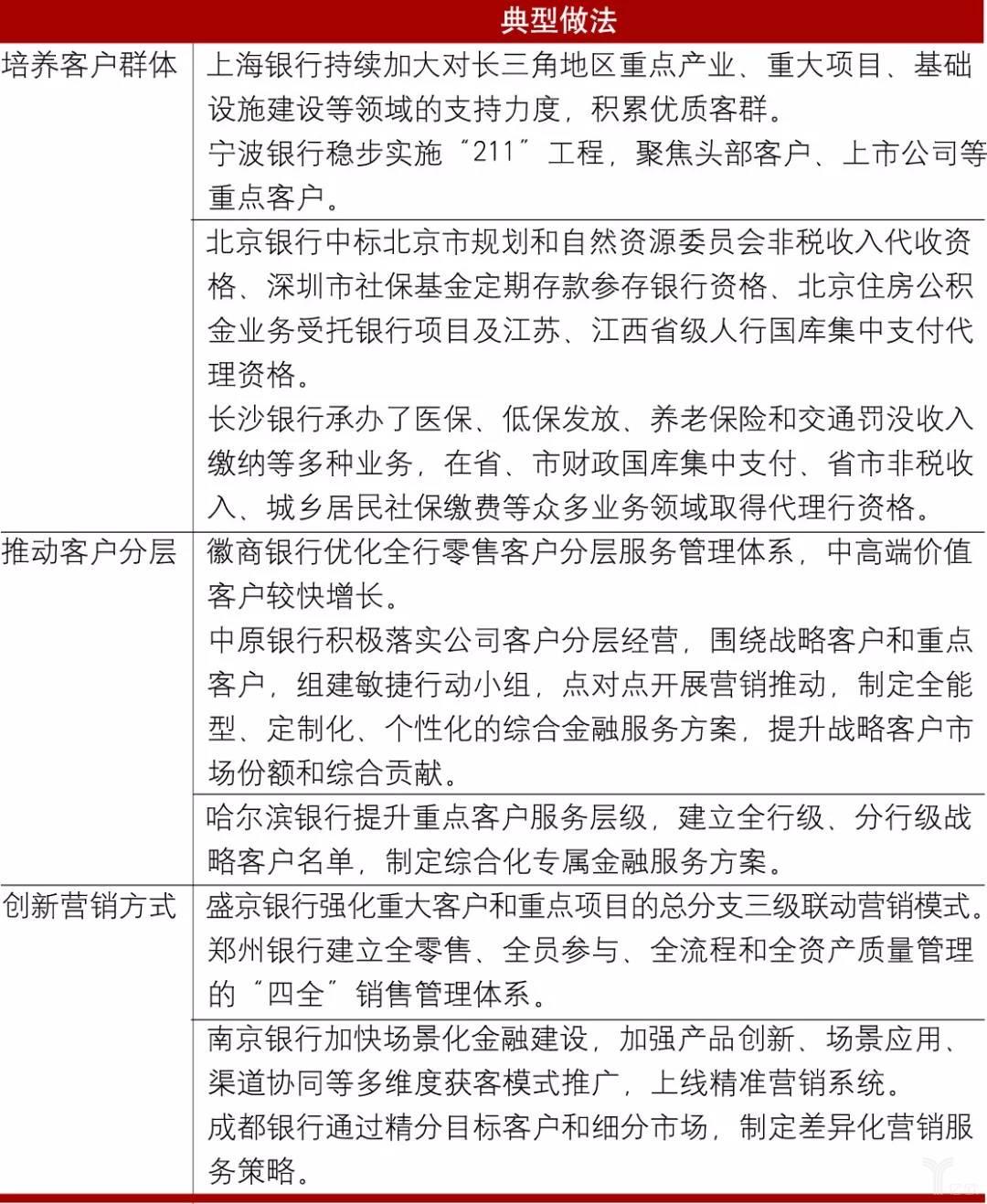 亿欧智库:部分城商行夯实客户基础的典型做法