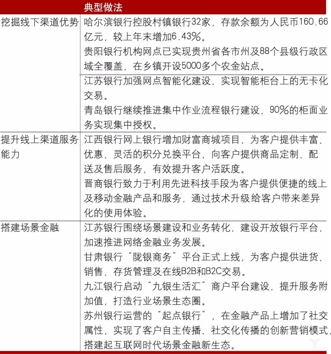 亿欧智库:部分城商行优化服务渠道的典型做法