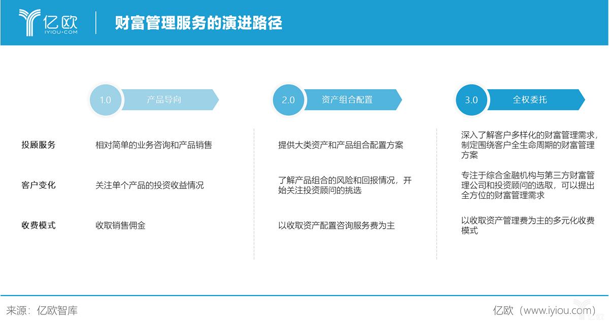 亿欧智库:财富管理服务的演进路径