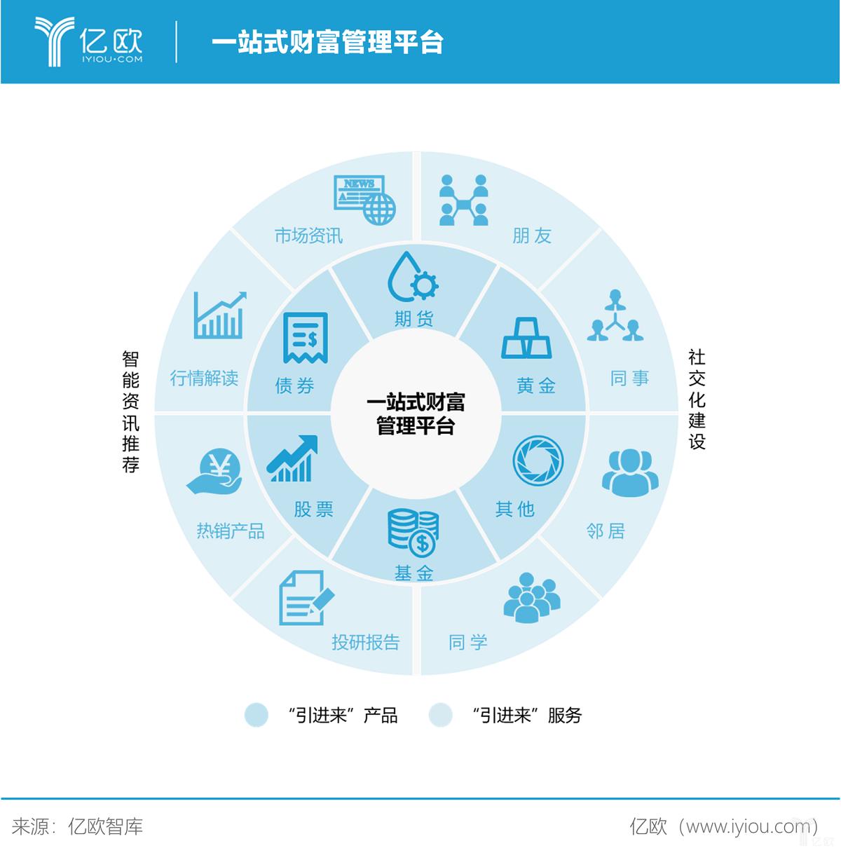 亿欧智库:一站式财富管理平台