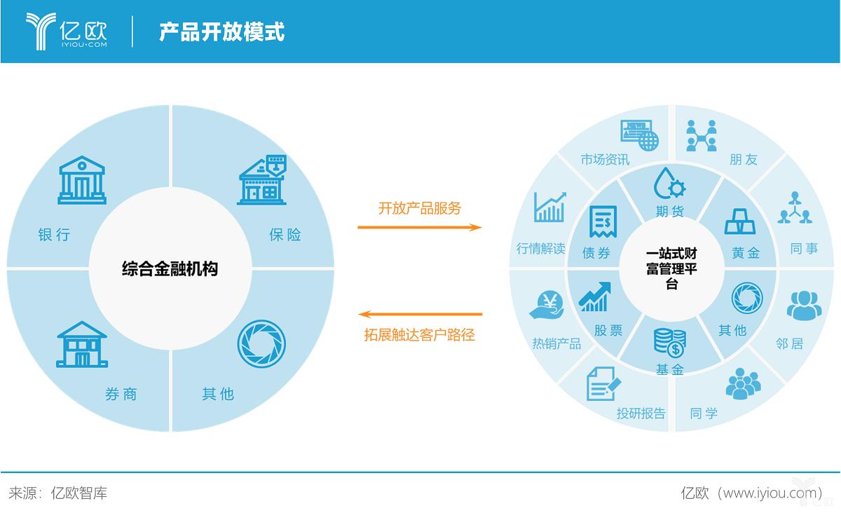 亿欧智库:产品开放模式