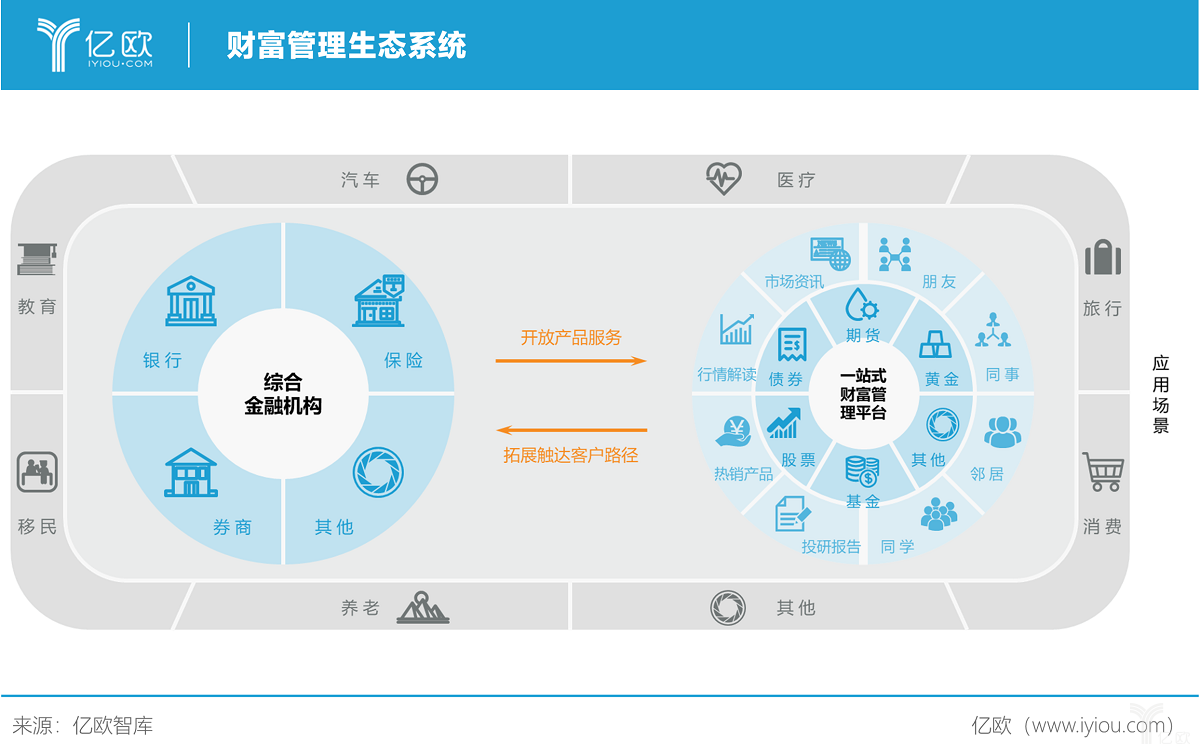 亿欧智库:财富管理生态系统