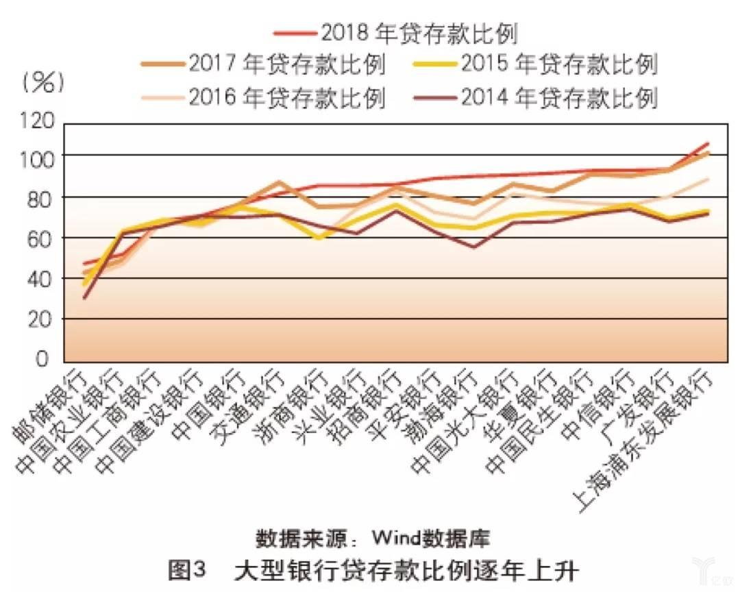 亿欧智库:大型银行贷存款比例逐年上升