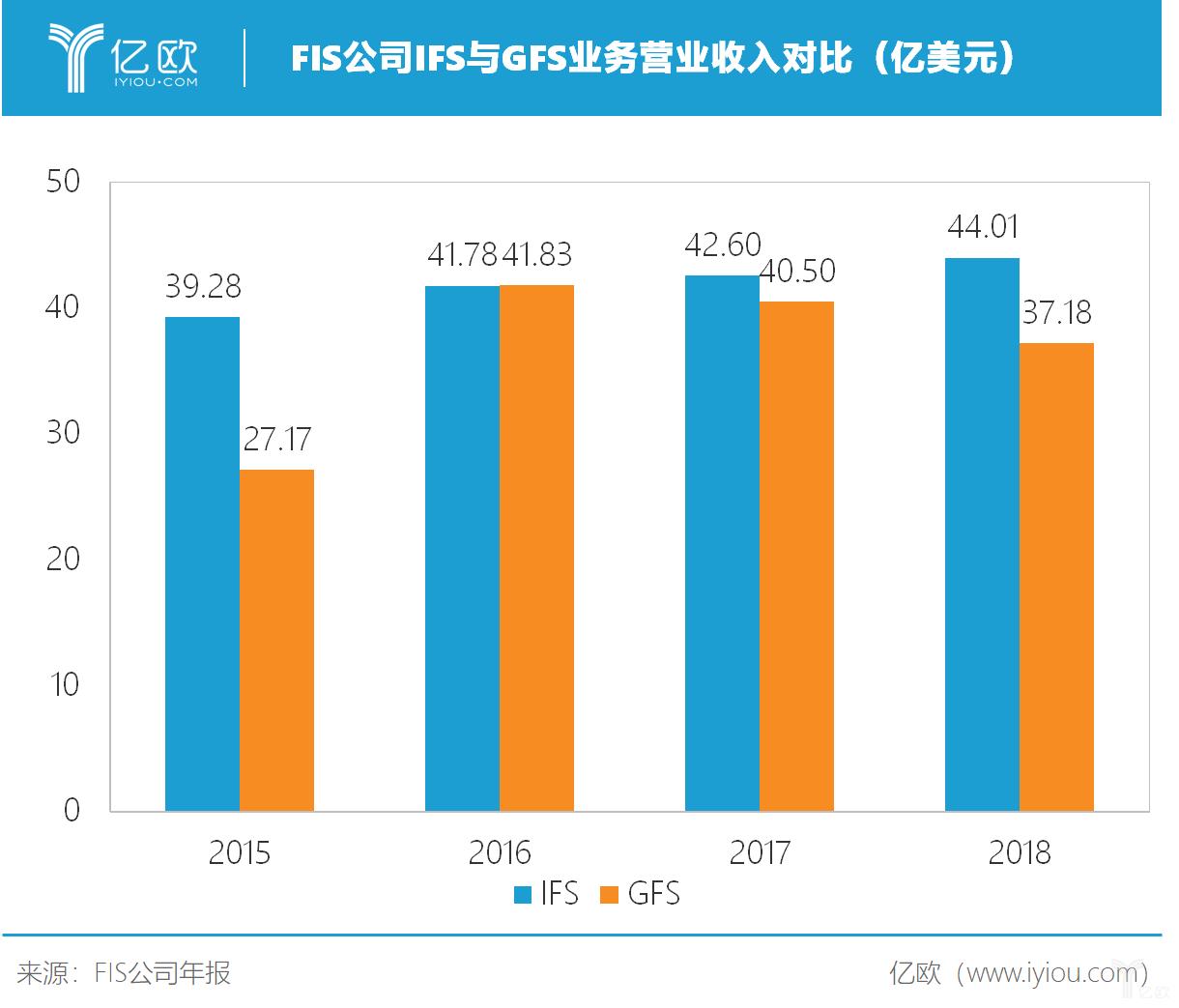 FIS公司IFS与GFS业务营业收入对比(亿美元)