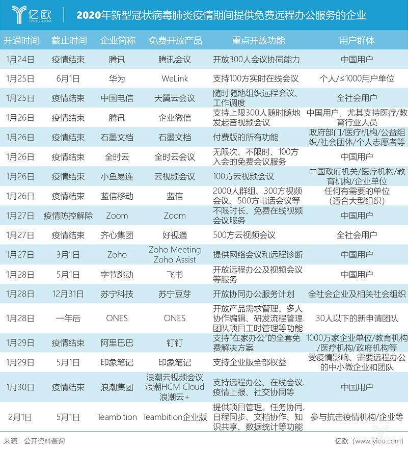 亿欧智库:2020年新型冠状病毒肺炎疫情期间提供免费远程办公服务的企业.png