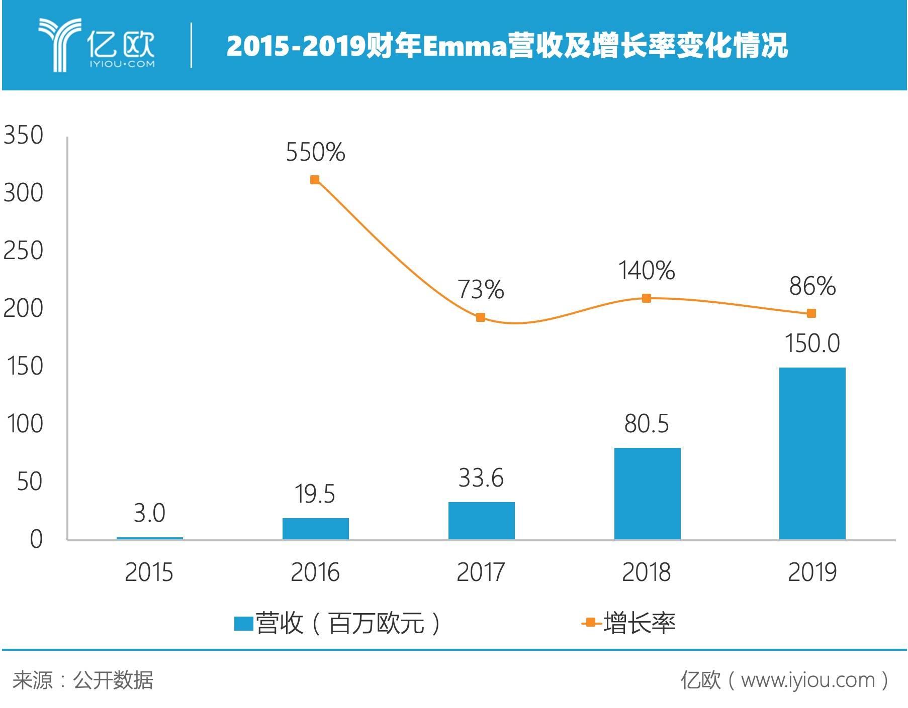 2015-2019财年Emma营收及增长率变化情况