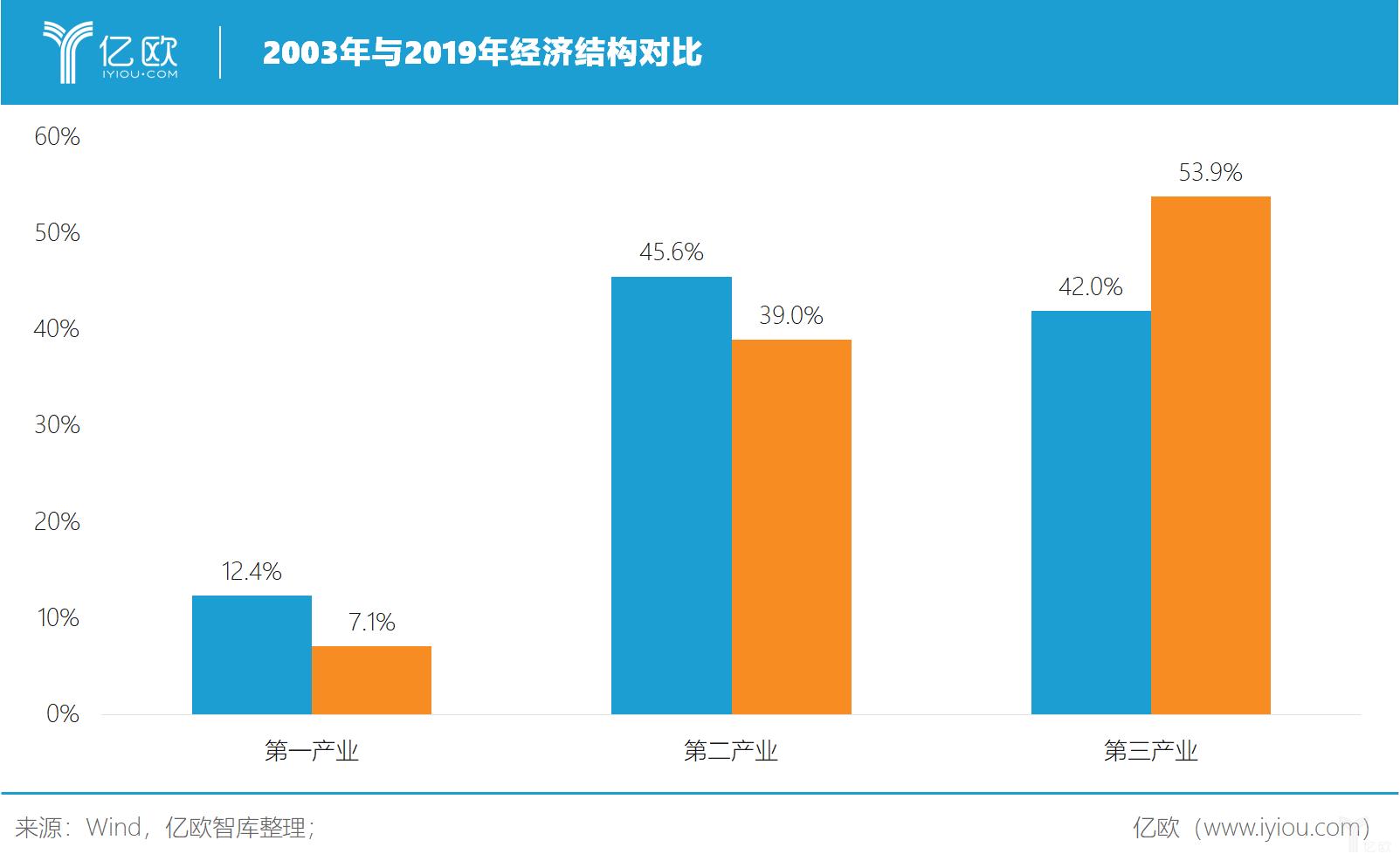 亿欧智库:2003年与2019年经济结构对比