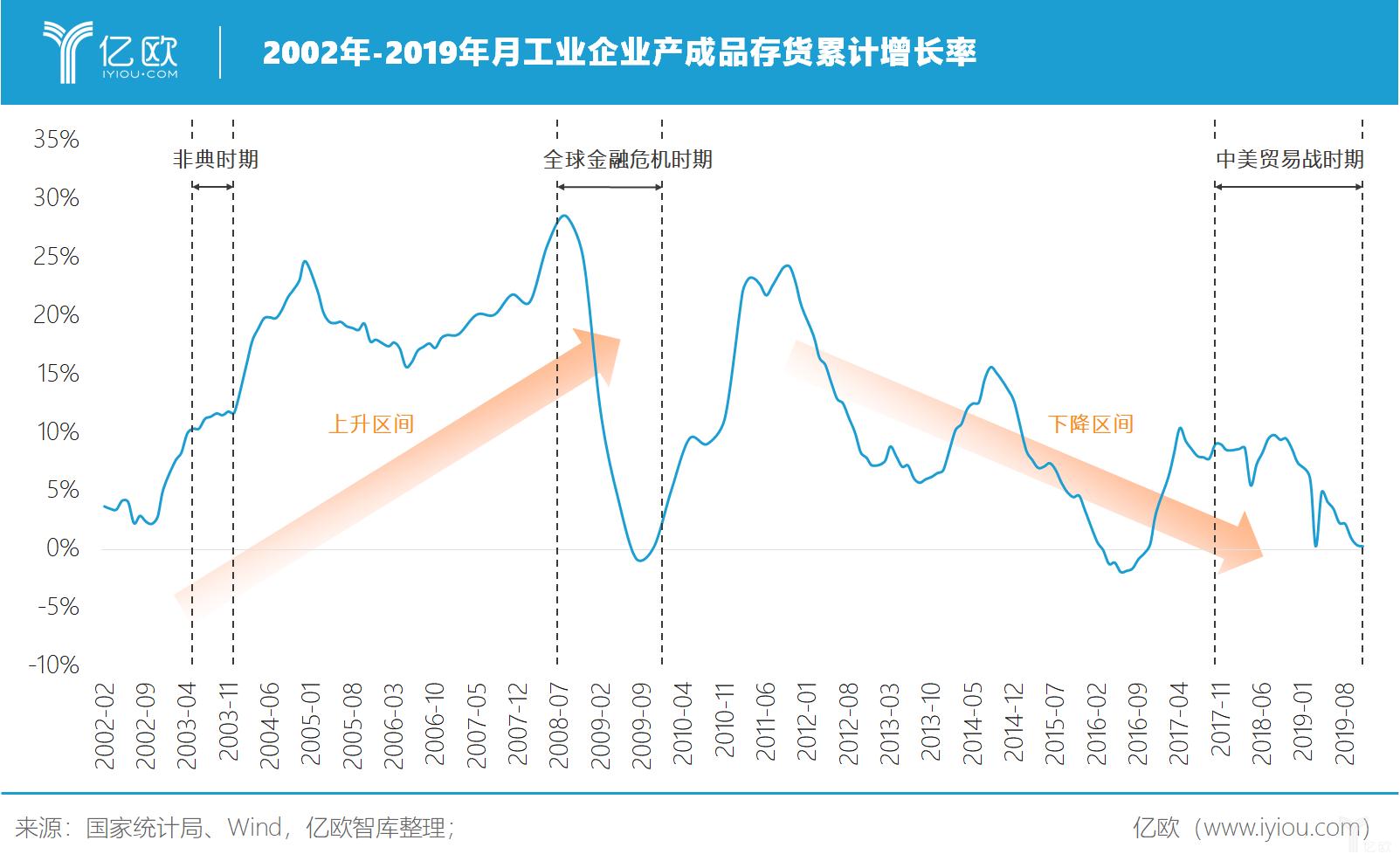 亿欧智库:2002年-2019年工业企业产成品存货累计增长率