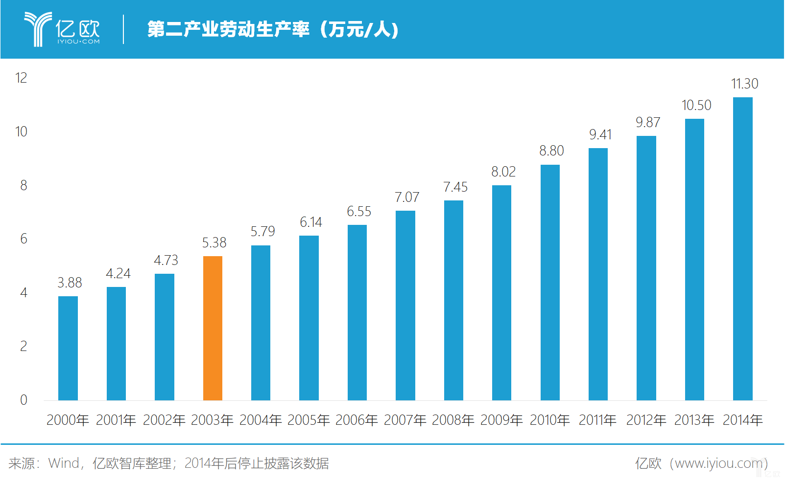 亿欧智库:第二产业劳动生产率