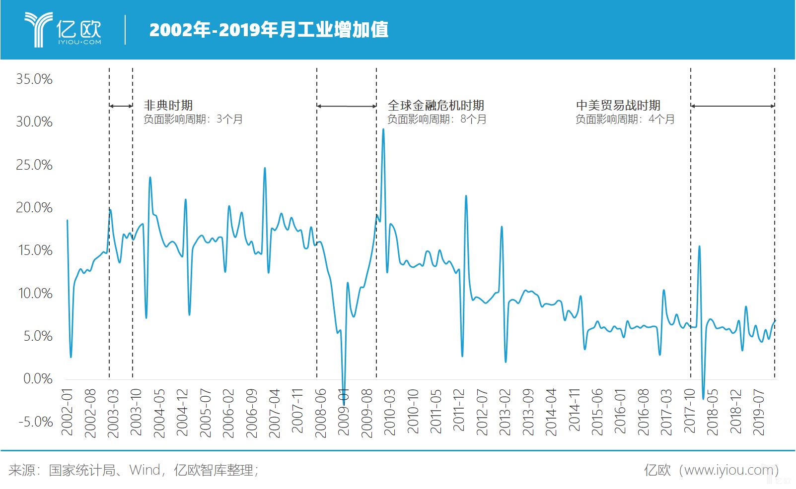 亿欧智库:2002年-2019年月工业增加值