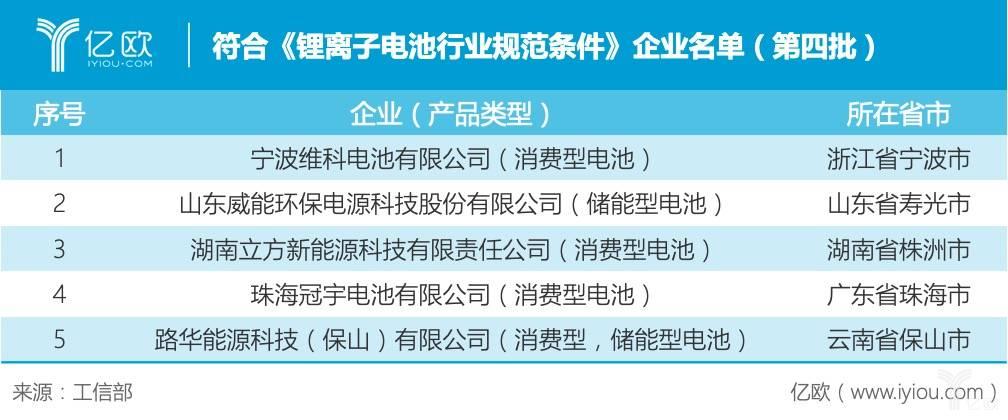相符《锂离子电池走业规范条件》企业名单