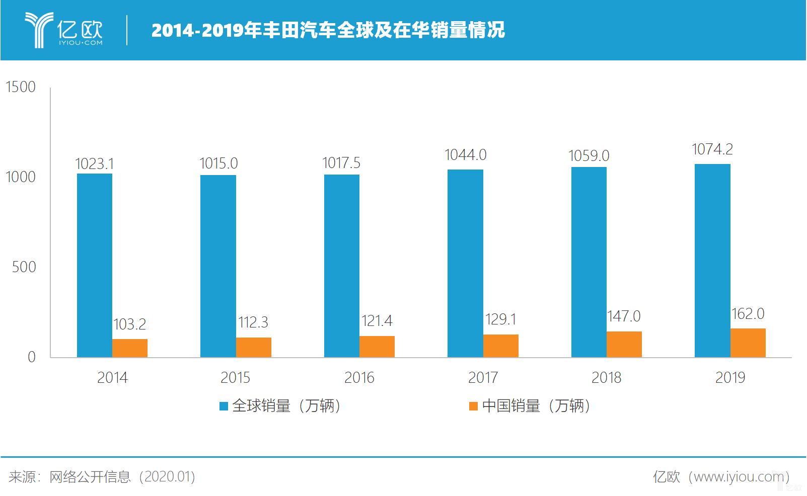 2014-2019年丰田汽车全球销量及在华销量情况