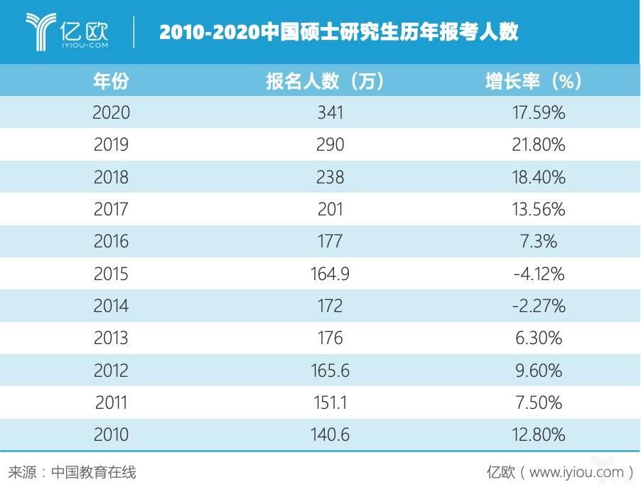 2010-2020中国硕士研究生历年报考人数