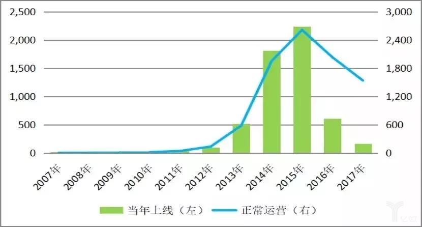 2007-2017网贷正常运营平台走势