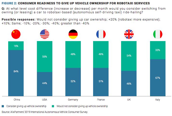 中国消费者对自动驾驶网约车表现出了浓厚的兴趣,占比高达84%