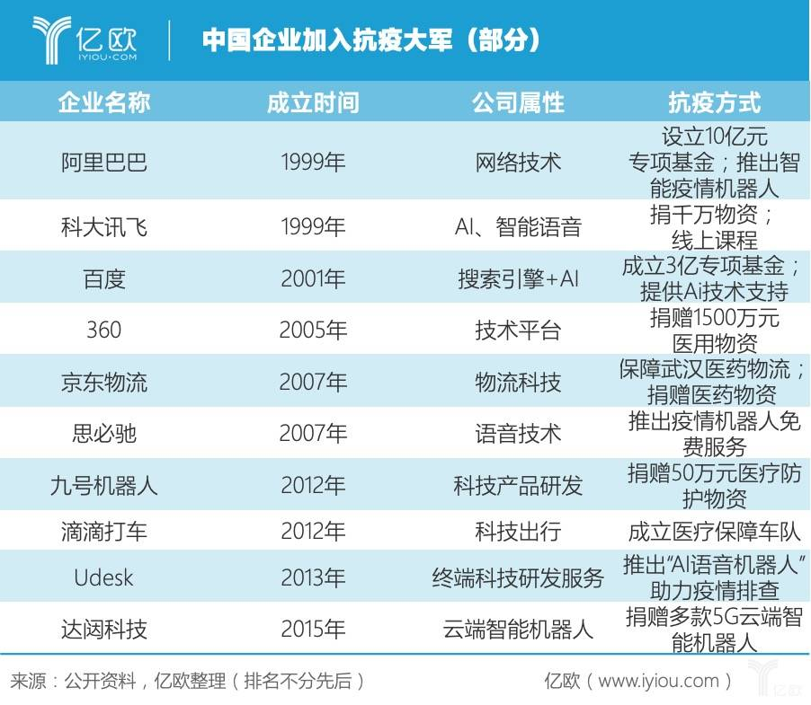 中国企业加入抗疫大军(部分)