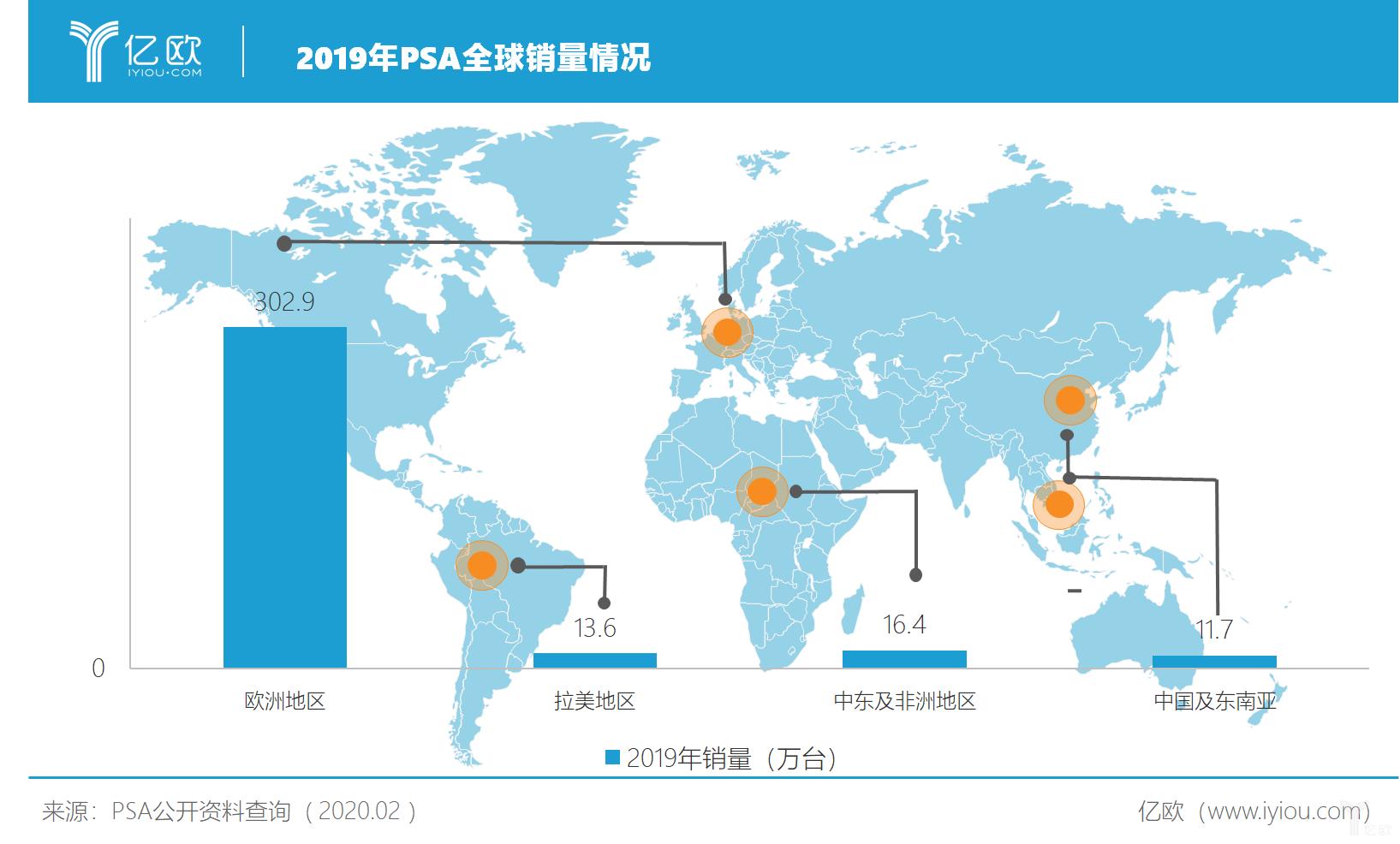 2019年PSA全球销量情况