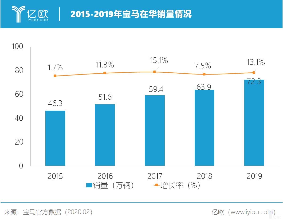 2015-2019年宝马集团在华销量情况