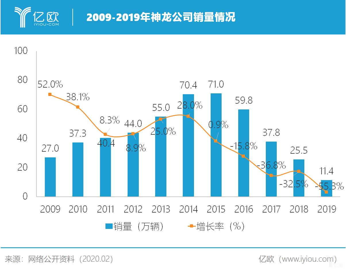 2009-2019年神龙公司销量情况