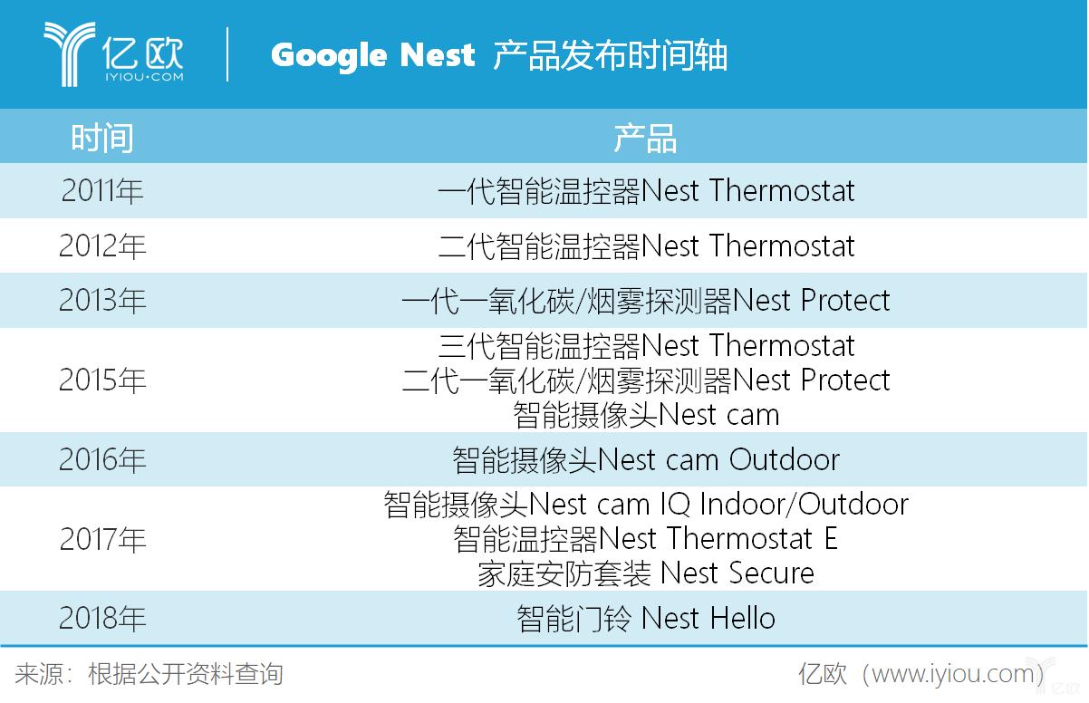 Nest产品发布时间.png