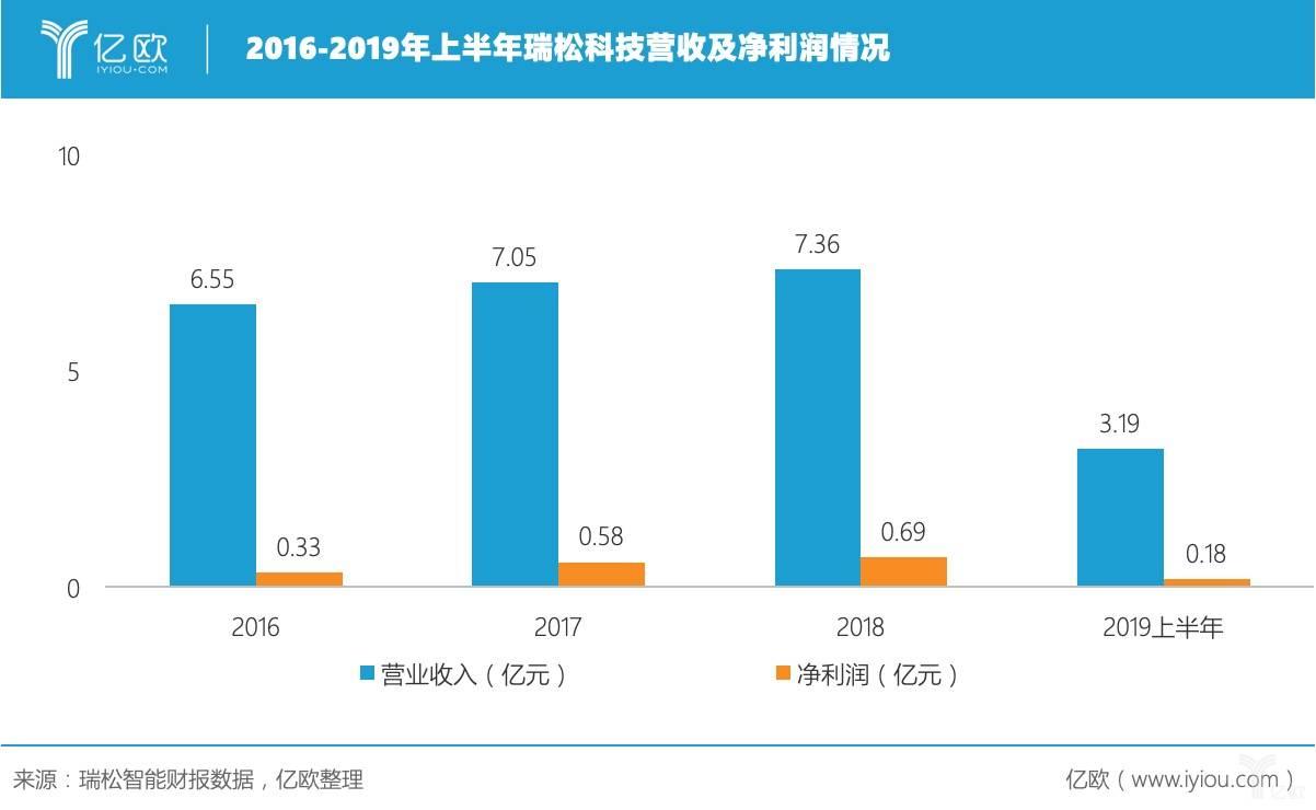 2016-2019年上半年瑞松科技营收及净利润情况