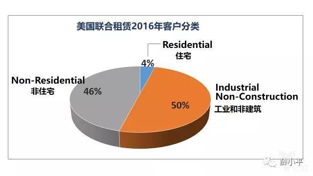 美国联合租赁2016年客户分类