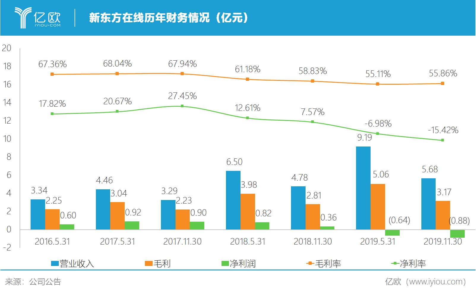 亿欧智库:新东方在线财务情况