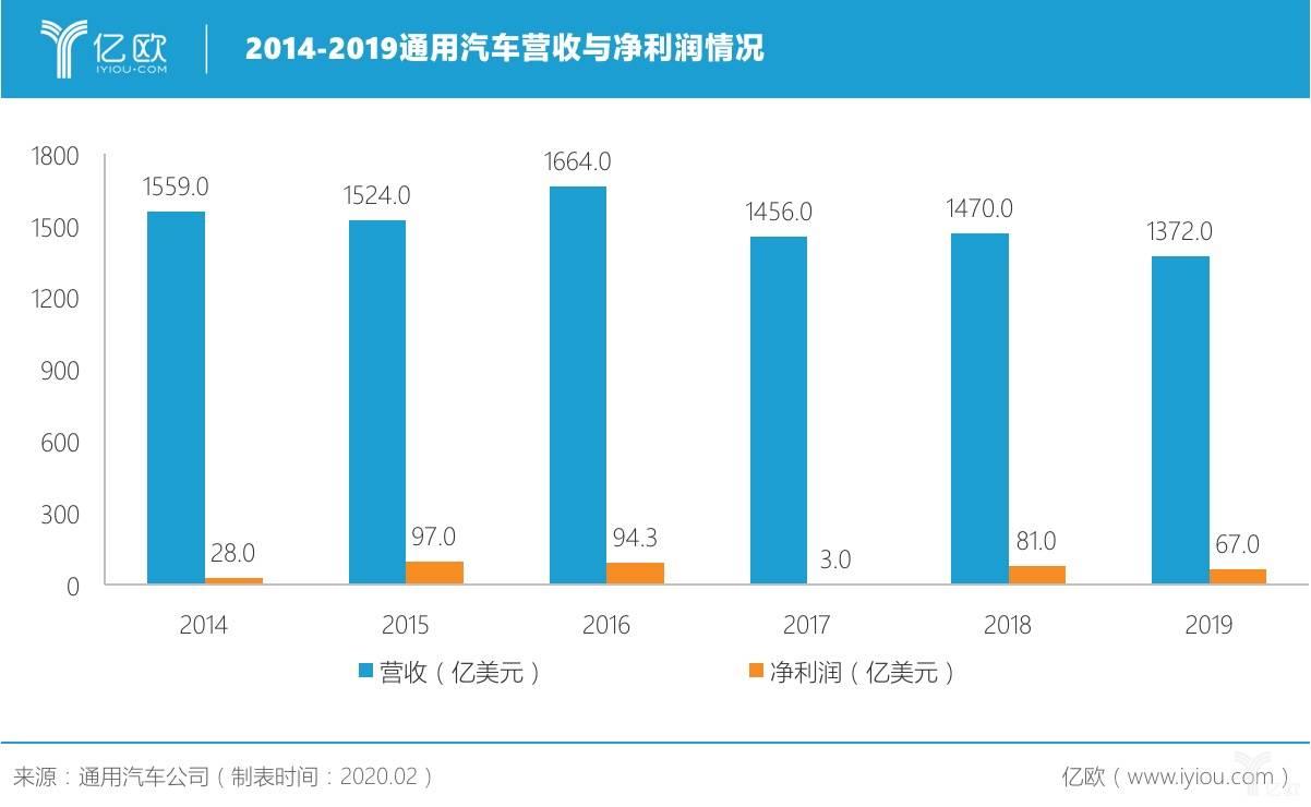 2014-2019通用汽车营收与净利润情况