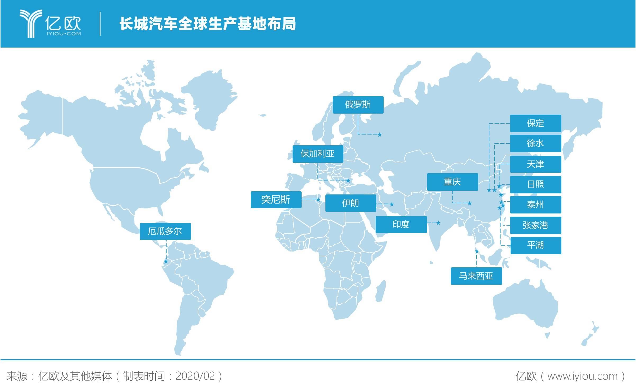 长城汽车全球生产基地布局