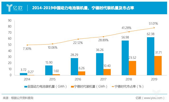 2014-2019宁德时代动力电池装机量