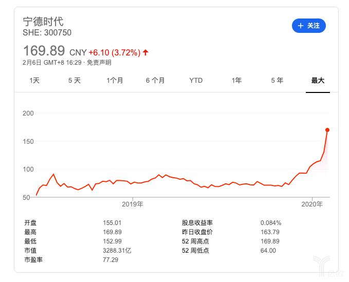 宁德时代股价转折/ Google财经