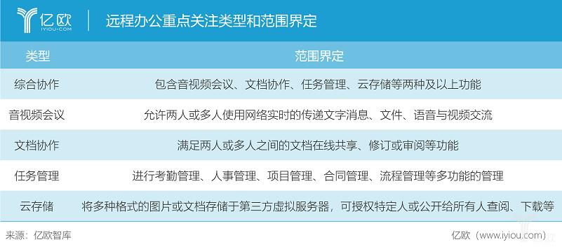 亿欧智库:远程办公重点关注类型和范围界定.png