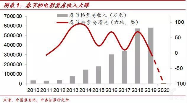 春节档电影票房收入大降